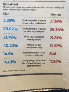 sex study results